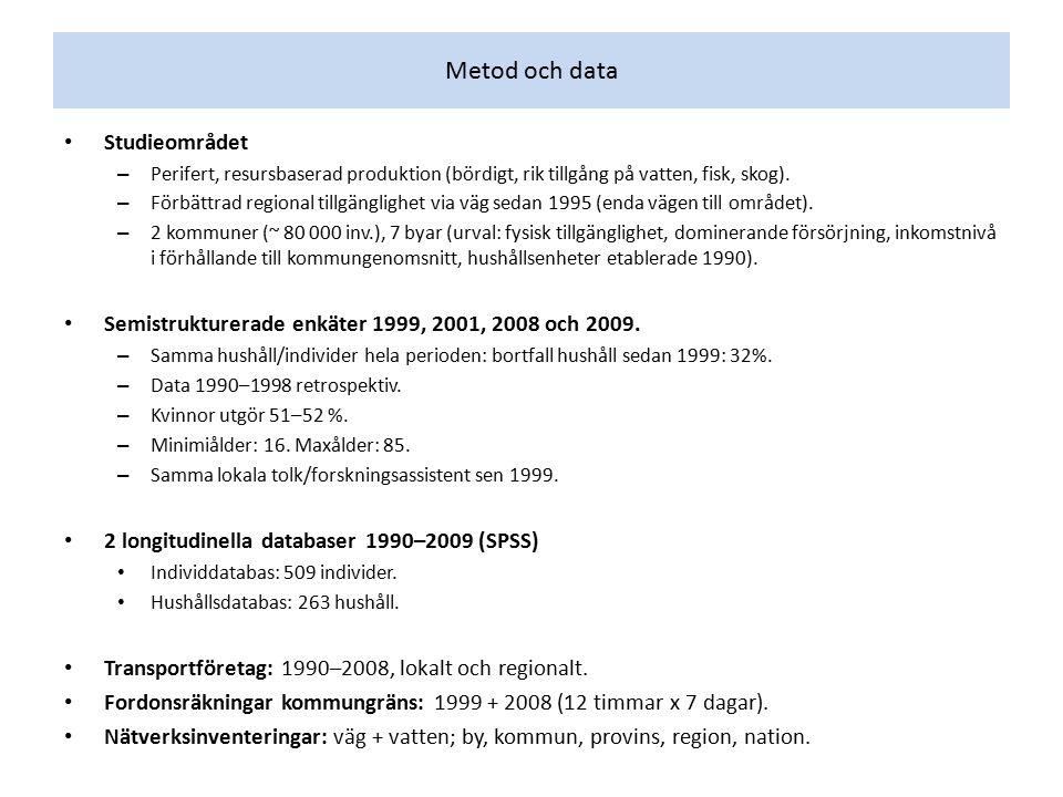 Metod och data Studieområdet – Perifert, resursbaserad produktion (bördigt, rik tillgång på vatten, fisk, skog). – Förbättrad regional tillgänglighet
