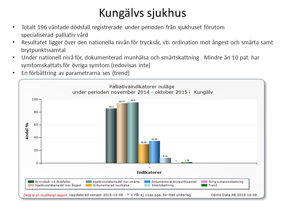 Kungälvs sjukhus Totalt 196 väntade dödsfall registrerade under perioden från sjukhuset förutom specialiserad palliativ vård Resultatet ligger över den nationella nivån för trycksår, vb.