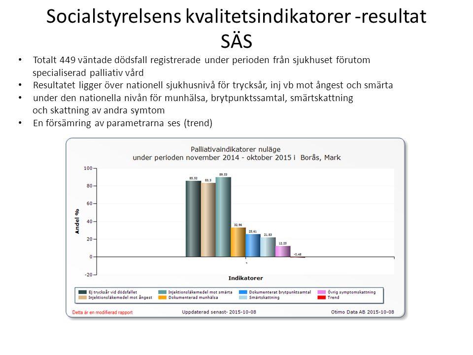 Socialstyrelsens kvalitetsindikatorer -resultat SÄS Totalt 449 väntade dödsfall registrerade under perioden från sjukhuset förutom specialiserad palliativ vård Resultatet ligger över nationell sjukhusnivå för trycksår, inj vb mot ångest och smärta under den nationella nivån för munhälsa, brytpunktssamtal, smärtskattning och skattning av andra symtom En försämring av parametrarna ses (trend)