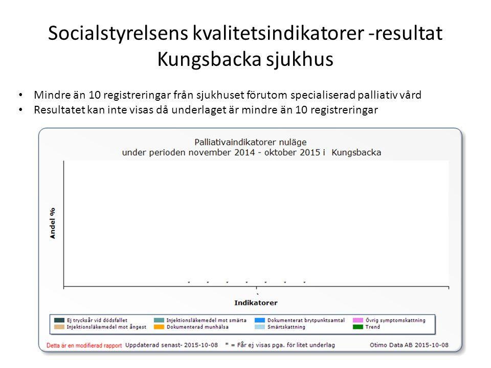 Socialstyrelsens kvalitetsindikatorer -resultat Kungsbacka sjukhus Mindre än 10 registreringar från sjukhuset förutom specialiserad palliativ vård Resultatet kan inte visas då underlaget är mindre än 10 registreringar