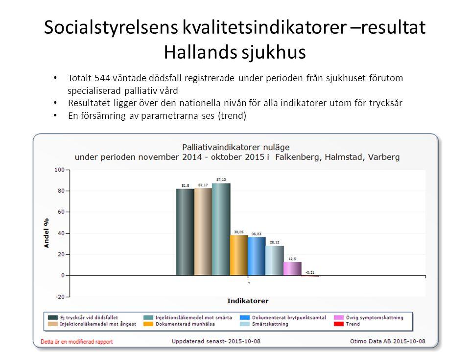 Socialstyrelsens kvalitetsindikatorer –resultat Hallands sjukhus Totalt 544 väntade dödsfall registrerade under perioden från sjukhuset förutom specialiserad palliativ vård Resultatet ligger över den nationella nivån för alla indikatorer utom för trycksår En försämring av parametrarna ses (trend)