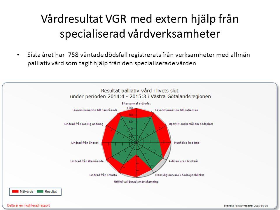 Vårdresultat VGR med extern hjälp från specialiserad vårdverksamheter Sista året har 758 väntade dödsfall registrerats från verksamheter med allmän palliativ vård som tagit hjälp från den specialiserade vården