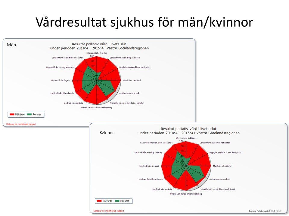 Vårdresultat sjukhus för män/kvinnor Kvinnor Män