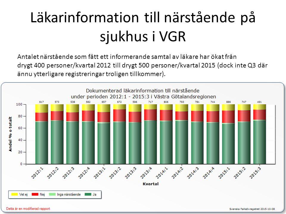 Läkarinformation till närstående på sjukhus i VGR Antalet närstående som fått ett informerande samtal av läkare har ökat från drygt 400 personer/kvartal 2012 till drygt 500 personer/kvartal 2015 (dock inte Q3 där ännu ytterligare registreringar troligen tillkommer).