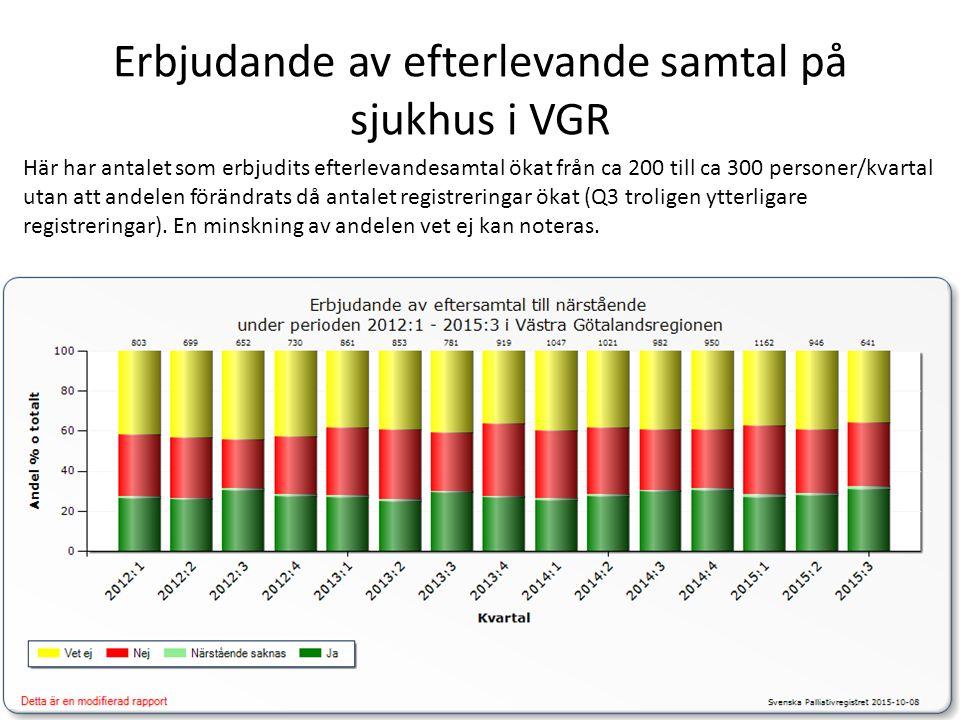 Erbjudande av efterlevande samtal på sjukhus i VGR Här har antalet som erbjudits efterlevandesamtal ökat från ca 200 till ca 300 personer/kvartal utan att andelen förändrats då antalet registreringar ökat (Q3 troligen ytterligare registreringar).