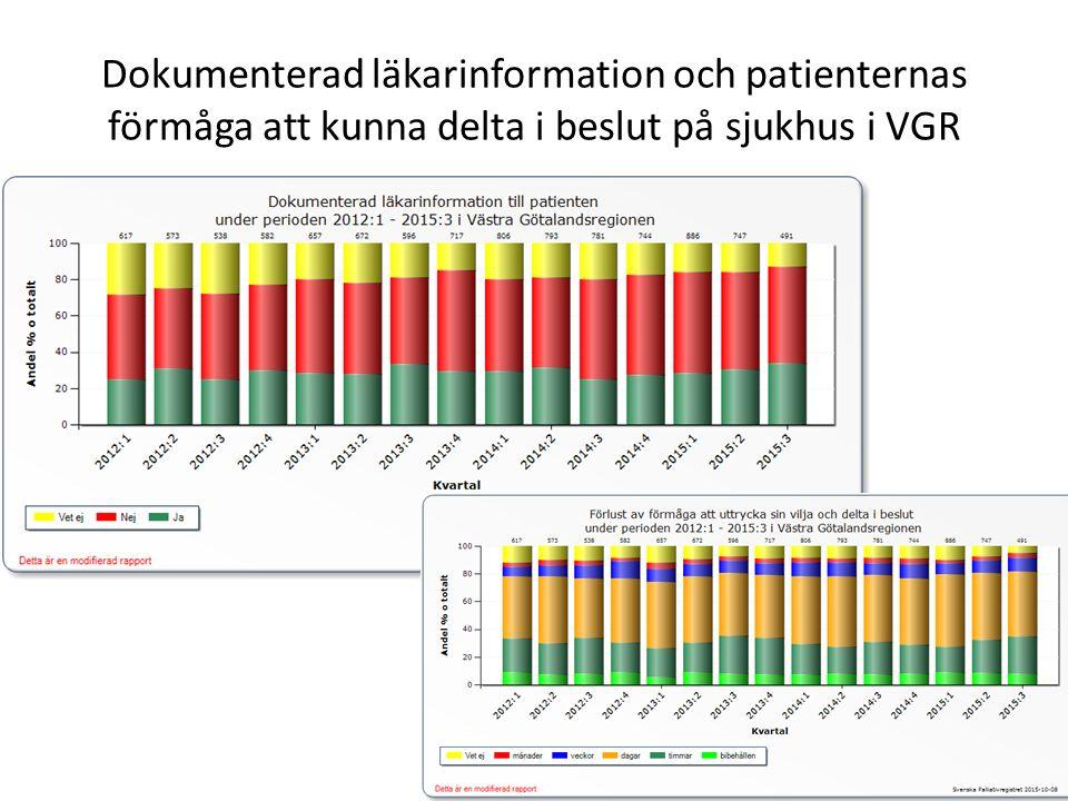 Dokumenterad läkarinformation och patienternas förmåga att kunna delta i beslut på sjukhus i VGR