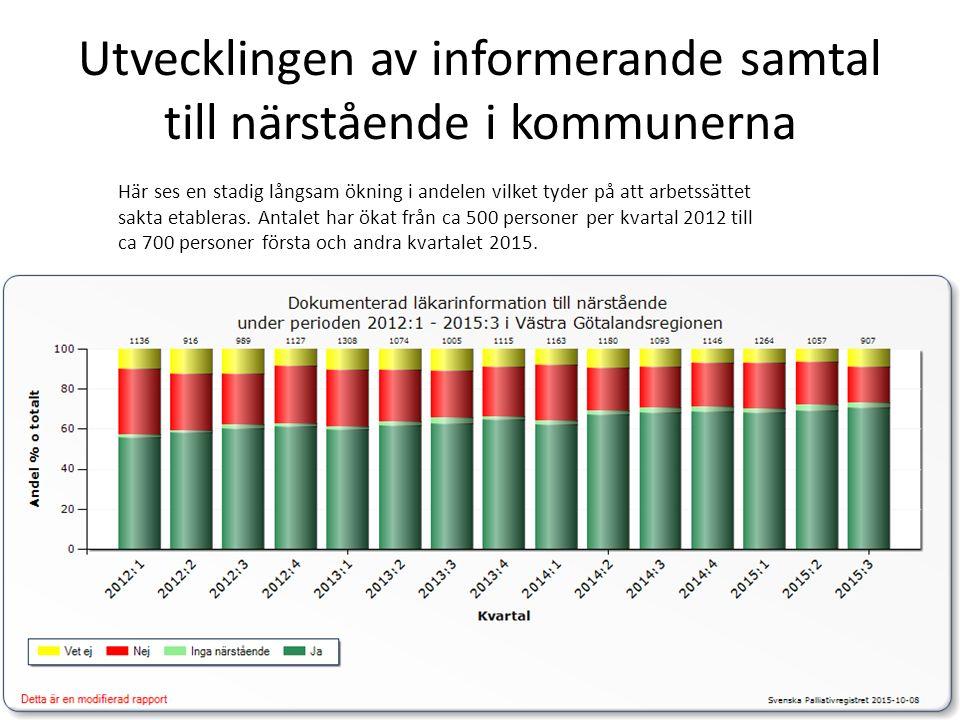 Utvecklingen av informerande samtal till närstående i kommunerna Här ses en stadig långsam ökning i andelen vilket tyder på att arbetssättet sakta etableras.