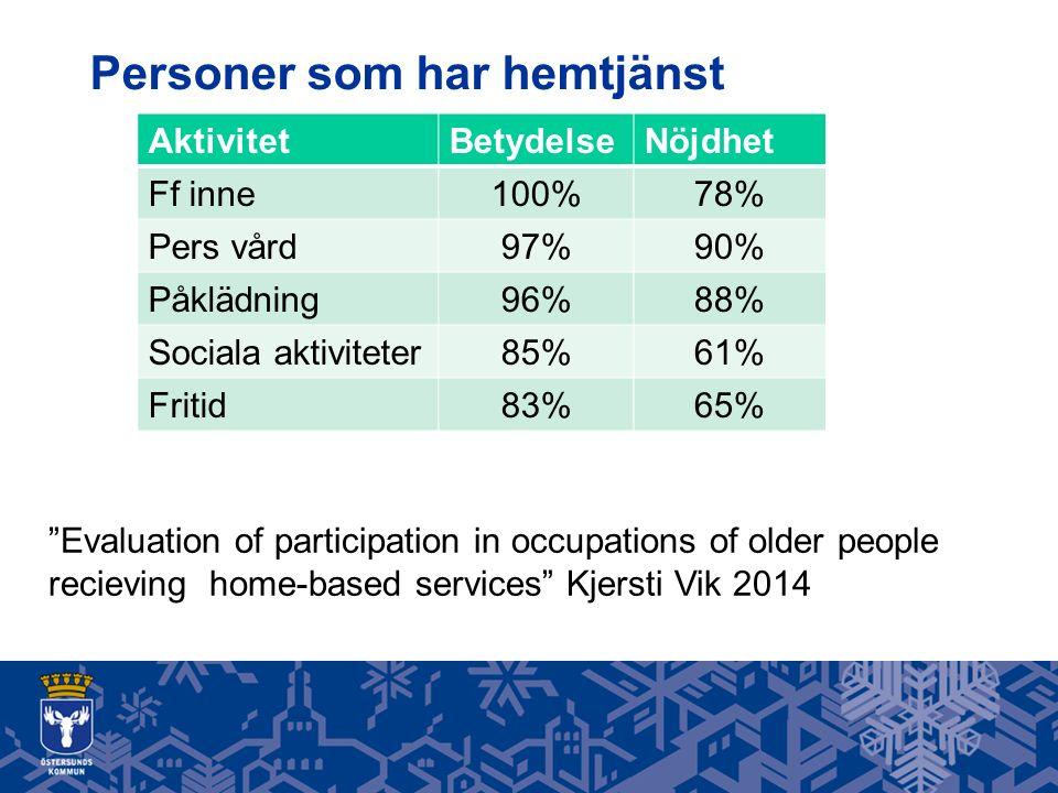 """Personer som har hemtjänst AktivitetBetydelseNöjdhet Ff inne100%78% Pers vård97%90% Påklädning96%88% Sociala aktiviteter85%61% Fritid83%65% """"Evaluatio"""
