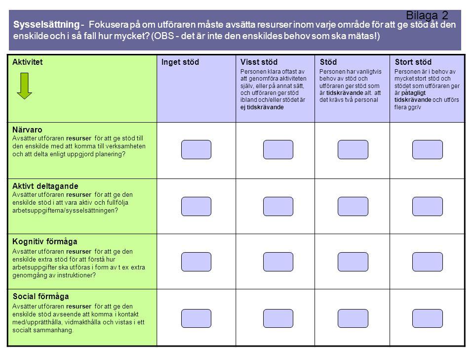 Bonde/Boendestöd: ADL – Kontakter Fokusera på om utföraren måste avsätta resurser inom varje område för att ge stöd åt den enskilde och i så fall hur mycket.