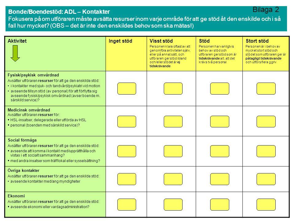 Bonde/Boendestöd: ADL – Kontakter Fokusera på om utföraren måste avsätta resurser inom varje område för att ge stöd åt den enskilde och i så fall hur