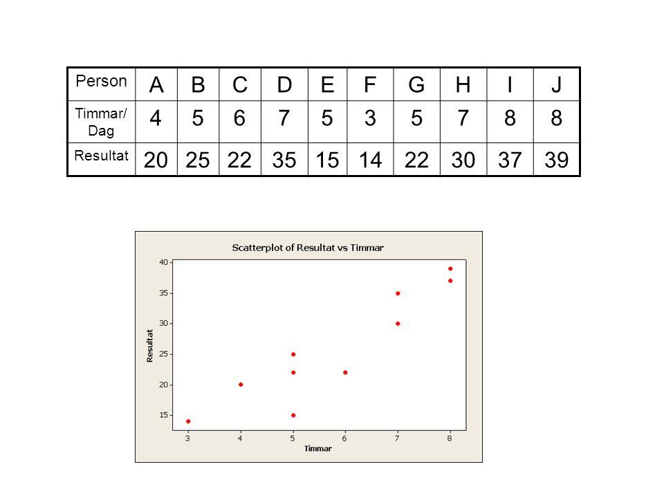 Spridningsdiagram (Scatterplot) Ett spridningsdiagram är en grafisk beskrivning av samband mellan två variabler där varje punkt representerar en individ/enhet Lodrät axel (y-axeln) - beroende variabel Vågrät axel (x-axeln) - förklarande variabel Detta samband går att sammanfatta i ett mått, och det är korrelationskoefficienten