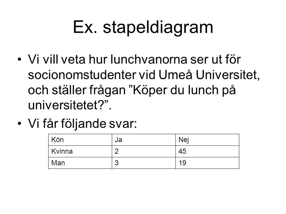 """Ex. stapeldiagram Vi vill veta hur lunchvanorna ser ut för socionomstudenter vid Umeå Universitet, och ställer frågan """"Köper du lunch på universitetet"""