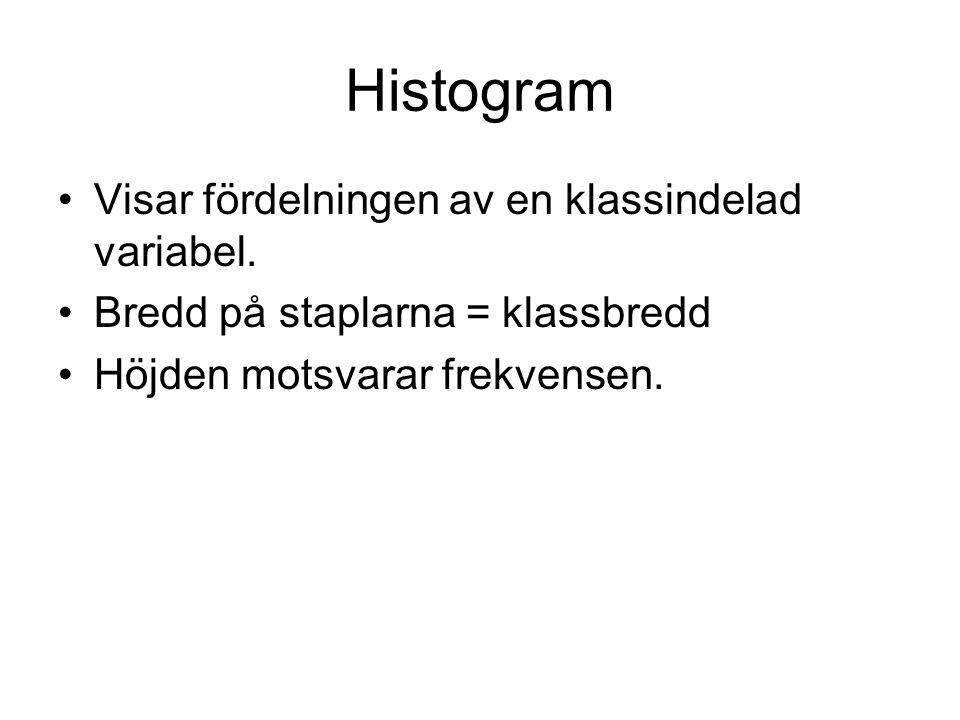 Histogram Visar fördelningen av en klassindelad variabel.