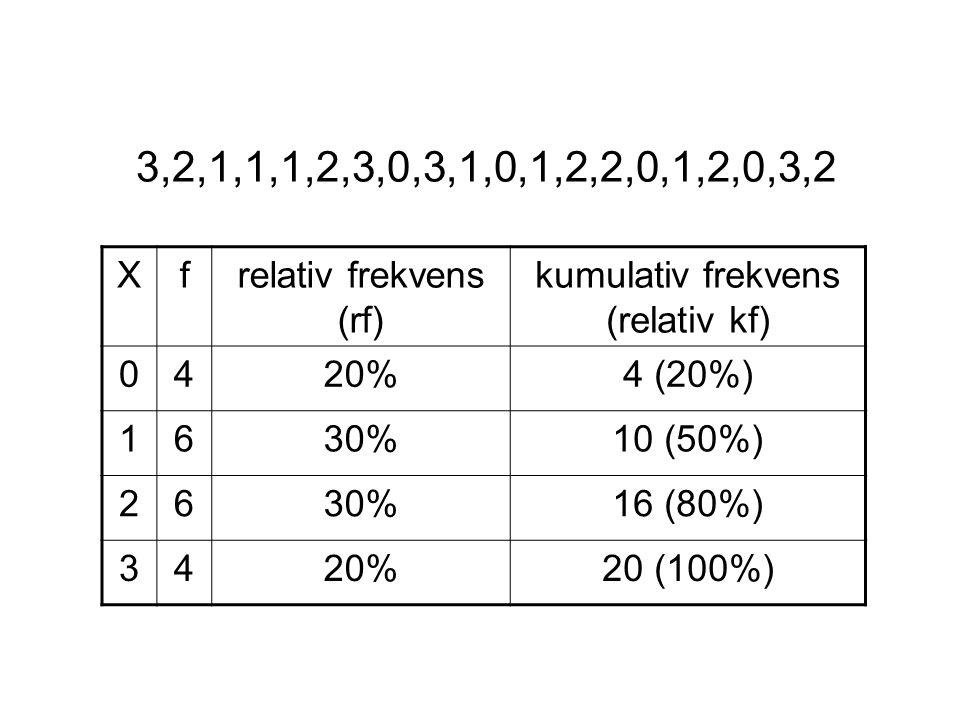 3,2,1,1,1,2,3,0,3,1,0,1,2,2,0,1,2,0,3,2 Xfrelativ frekvens (rf) kumulativ frekvens (relativ kf) 0420%4 (20%) 1630%10 (50%) 2630%16 (80%) 3420%20 (100%)