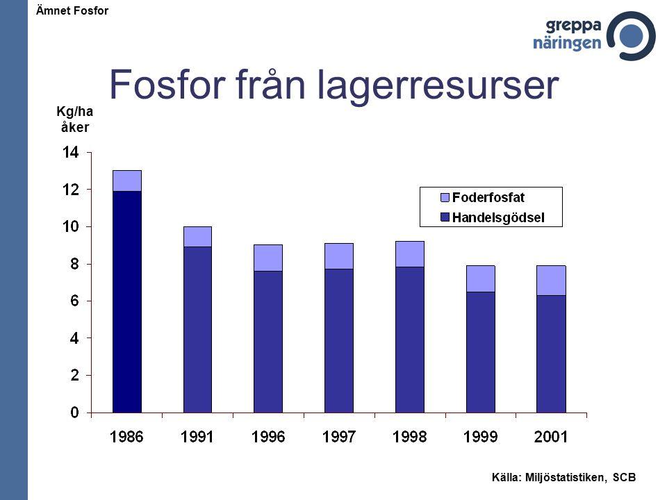Fosfor från lagerresurser Ämnet Fosfor Källa: Miljöstatistiken, SCB Kg/ha åker