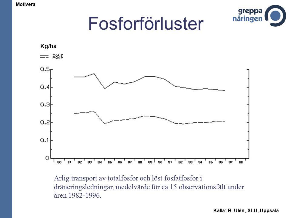 Fosforförluster Årlig transport av totalfosfor och löst fosfatfosfor i dräneringsledningar, medelvärde för ca 15 observationsfält under åren 1982-1996.