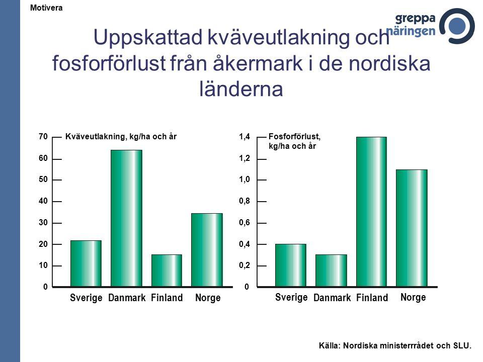 Uppskattad kväveutlakning och fosforförlust från åkermark i de nordiska länderna Motivera Källa: Nordiska ministerrrådet och SLU.
