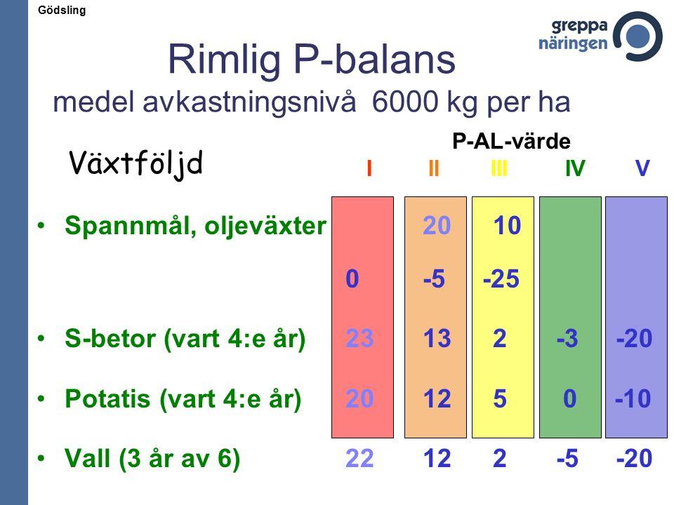 Rimlig P-balans medel avkastningsnivå 6000 kg per ha Spannmål, oljeväxter 20 10 0 -5 -25 S-betor (vart 4:e år)23 13 2 -3 -20 Potatis (vart 4:e år) 20 12 5 0 -10 Vall (3 år av 6) 22 12 2 -5 -20 Växtföljd P-AL-värde I II III IV V Gödsling