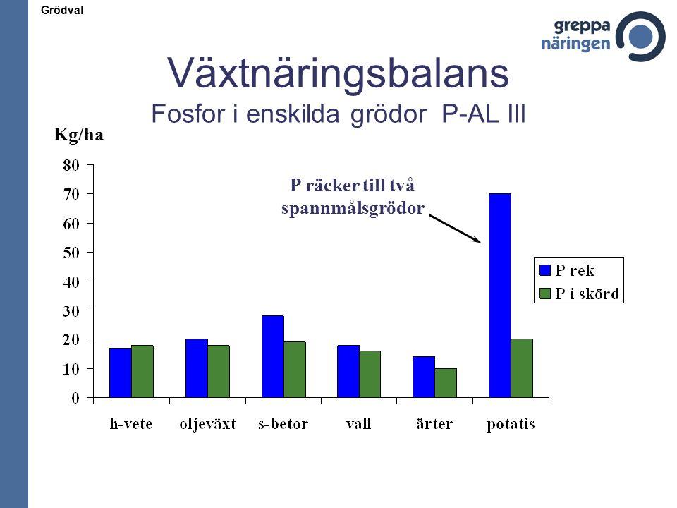 Växtnäringsbalans Fosfor i enskilda grödor P-AL III P räcker till två spannmålsgrödor Kg/ha Grödval