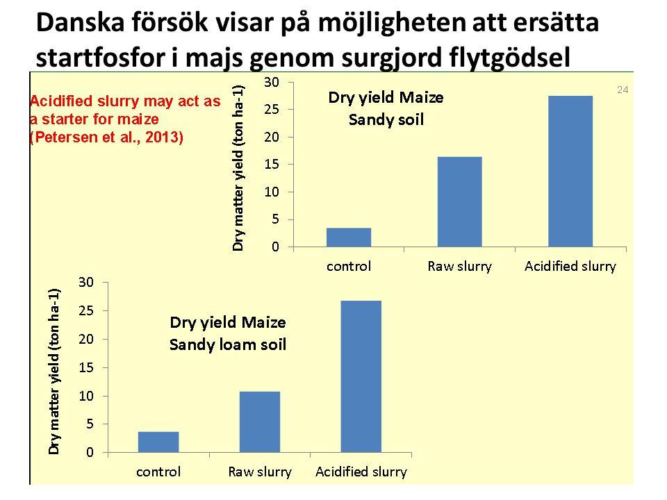 Danska försök visar på möjligheten att ersätta startfosfor i majs genom surgjord flytgödsel