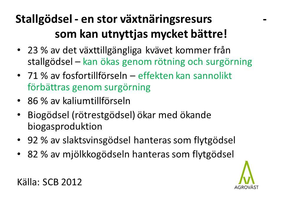 Skörderesultat 2 delskördar i gräsvall på Bjertorp LedKg N/haTS-skördRel.tal, % 0 N0242437 Axan1106474100 Axan1806988108 Nötflyt95394561 Nötflyt syrat95472973 Surg + 12 % Biogödsel105584090 Biogödsel syrat1057797120 Surg + 30 %