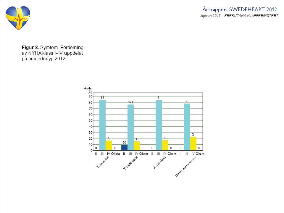 Utgiven 2013 – PERKUTANA KLAFFREGISTRET Figur 8. Symtom. Fördelning av NYHA klass I–IV uppdelat på procedurtyp 2012.