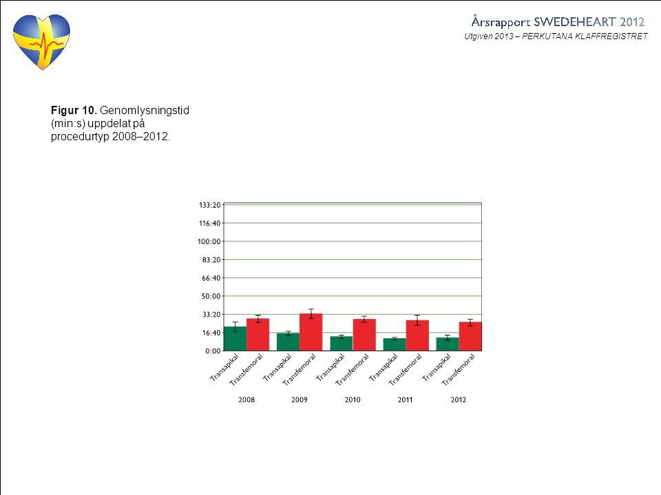 Utgiven 2013 – PERKUTANA KLAFFREGISTRET Figur 10. Genomlysningstid (min:s) uppdelat på procedurtyp 2008–2012.