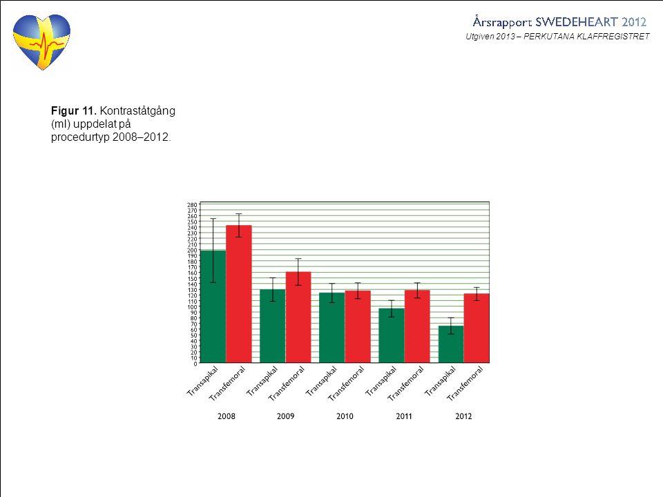 Utgiven 2013 – PERKUTANA KLAFFREGISTRET Figur 11. Kontraståtgång (ml) uppdelat på procedurtyp 2008–2012.