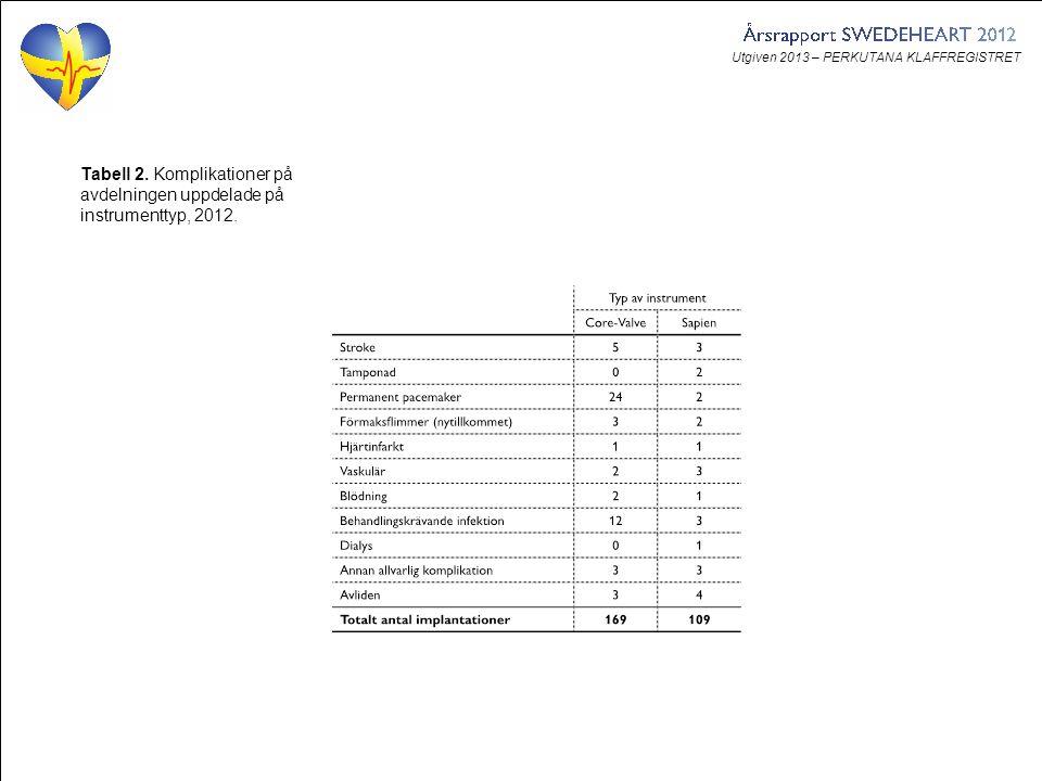 Utgiven 2013 – PERKUTANA KLAFFREGISTRET Tabell 2. Komplikationer på avdelningen uppdelade på instrumenttyp, 2012.