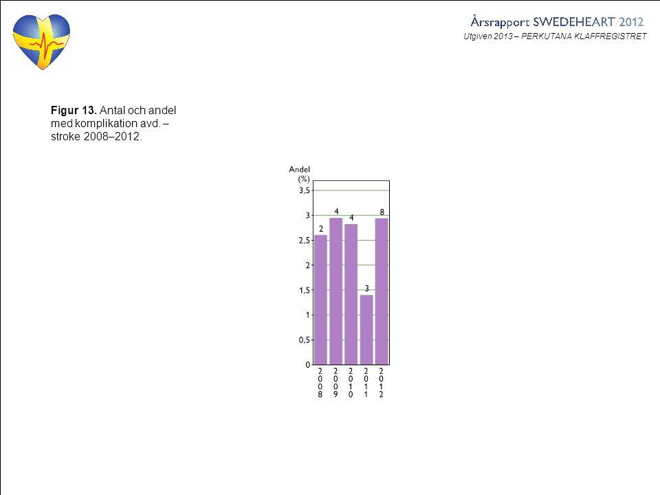 Utgiven 2013 – PERKUTANA KLAFFREGISTRET Figur 13. Antal och andel med komplikation avd.