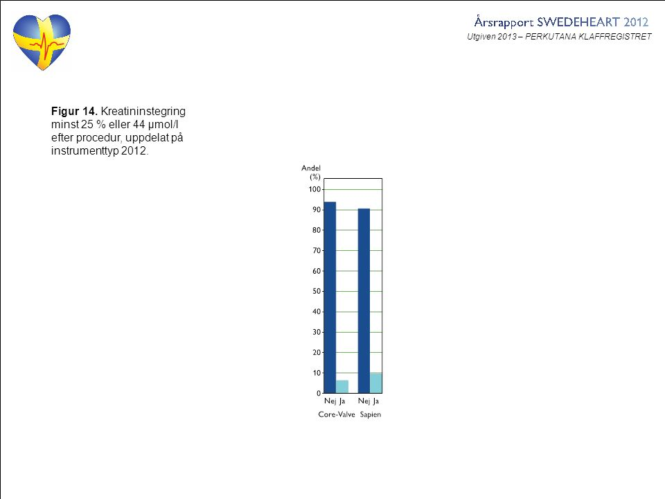 Utgiven 2013 – PERKUTANA KLAFFREGISTRET Figur 14. Kreatininstegring minst 25 % eller 44 µmol/l efter procedur, uppdelat på instrumenttyp 2012.