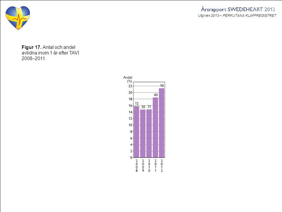 Utgiven 2013 – PERKUTANA KLAFFREGISTRET Figur 17. Antal och andel avlidna inom 1 år efter TAVI 2008–2011.