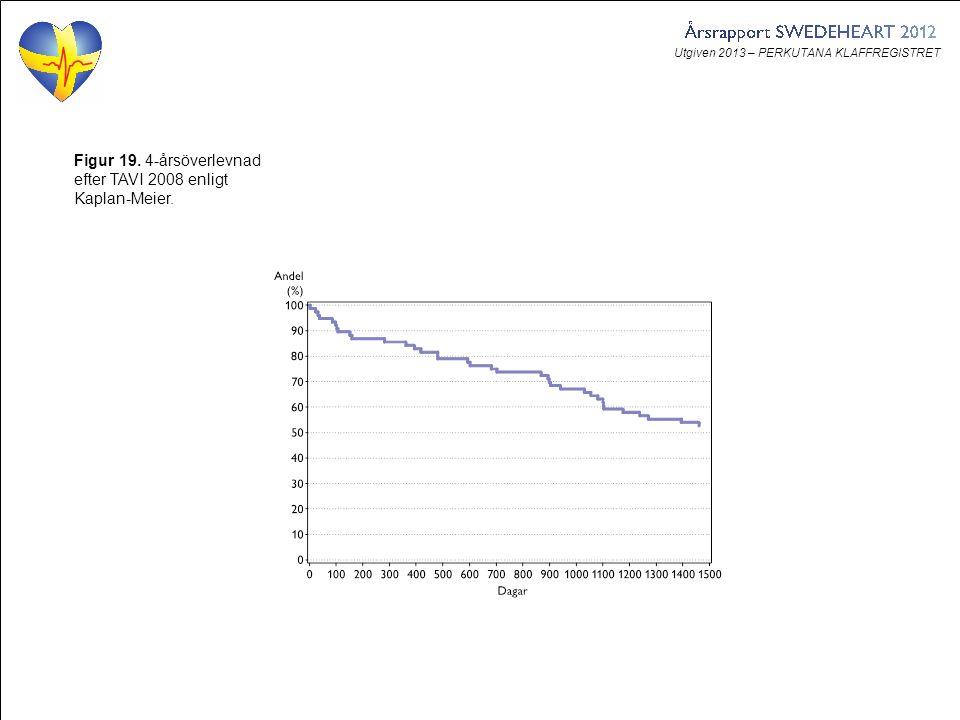 Utgiven 2013 – PERKUTANA KLAFFREGISTRET Figur 19. 4-årsöverlevnad efter TAVI 2008 enligt Kaplan-Meier.