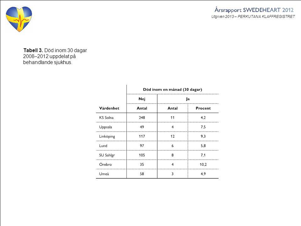 Utgiven 2013 – PERKUTANA KLAFFREGISTRET Tabell 3. Död inom 30 dagar 2008–2012 uppdelat på behandlande sjukhus.