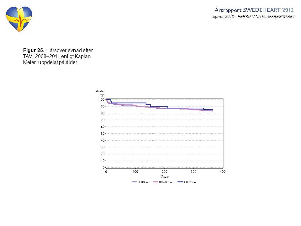 Utgiven 2013 – PERKUTANA KLAFFREGISTRET Figur 25. 1-årsöverlevnad efter TAVI 2008–2011 enligt Kaplan- Meier, uppdelat på ålder.