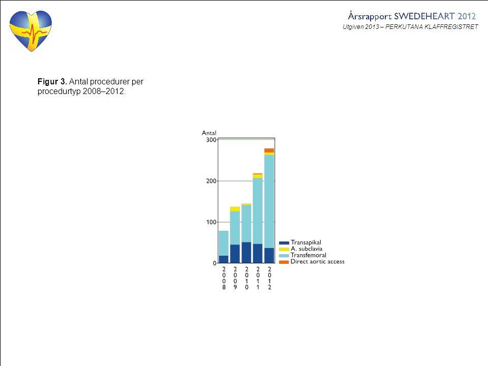 Utgiven 2013 – PERKUTANA KLAFFREGISTRET Figur 3. Antal procedurer per procedurtyp 2008–2012.