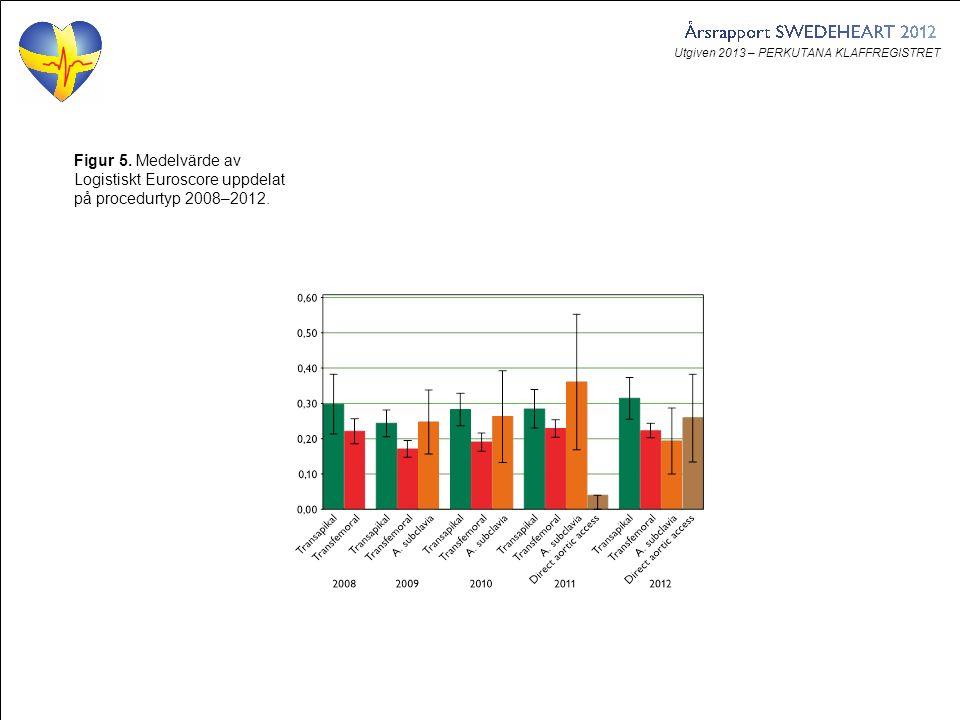 Utgiven 2013 – PERKUTANA KLAFFREGISTRET Figur 5. Medelvärde av Logistiskt Euroscore uppdelat på procedurtyp 2008–2012.