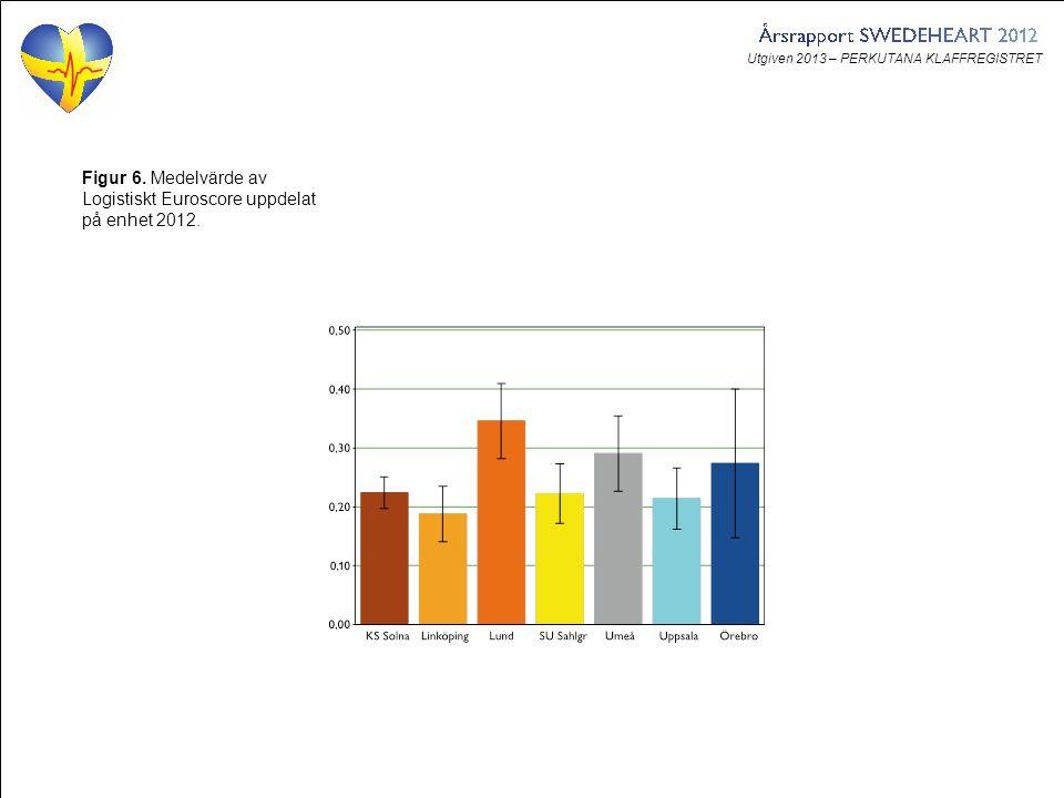 Utgiven 2013 – PERKUTANA KLAFFREGISTRET Figur 6. Medelvärde av Logistiskt Euroscore uppdelat på enhet 2012.