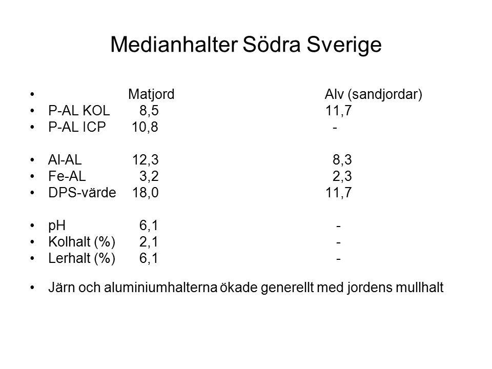 Medianhalter Södra Sverige MatjordAlv (sandjordar) P-AL KOL 8,511,7 P-AL ICP 10,8 - Al-AL 12,3 8,3 Fe-AL 3,2 2,3 DPS-värde 18,011,7 pH 6,1 - Kolhalt (