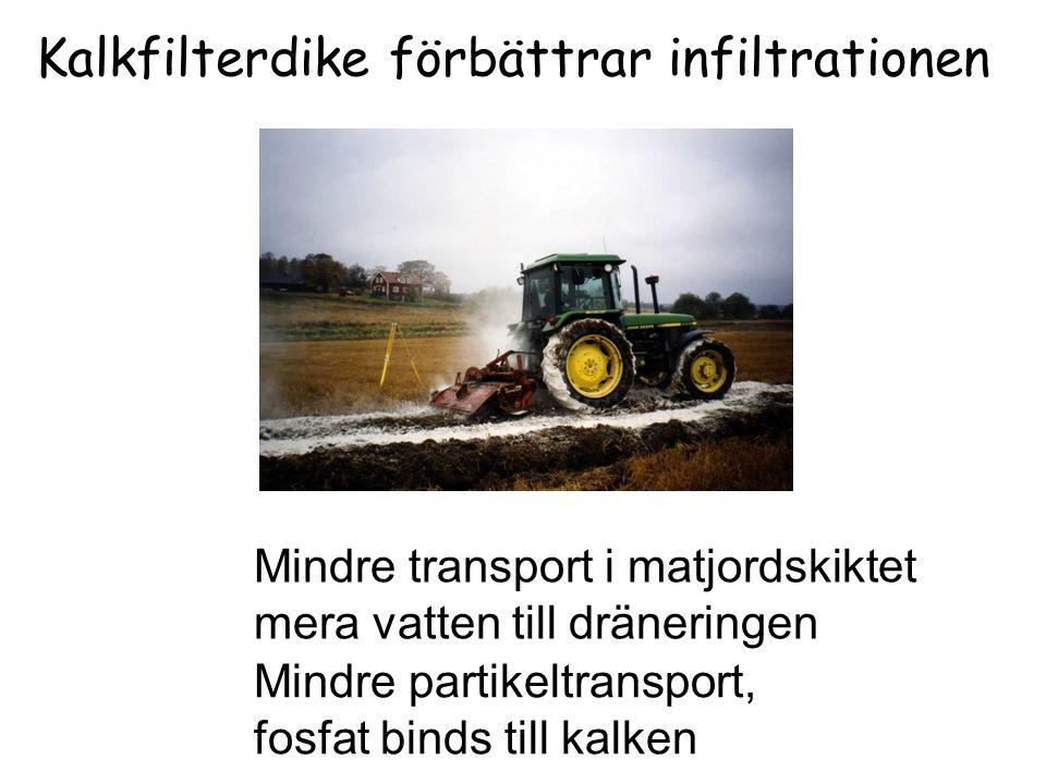 Kalkfilterdike förbättrar infiltrationen Mindre transport i matjordskiktet mera vatten till dräneringen Mindre partikeltransport, fosfat binds till ka