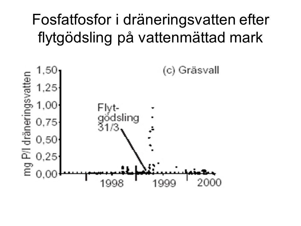 Fosfatfosfor i dräneringsvatten efter flytgödsling på vattenmättad mark