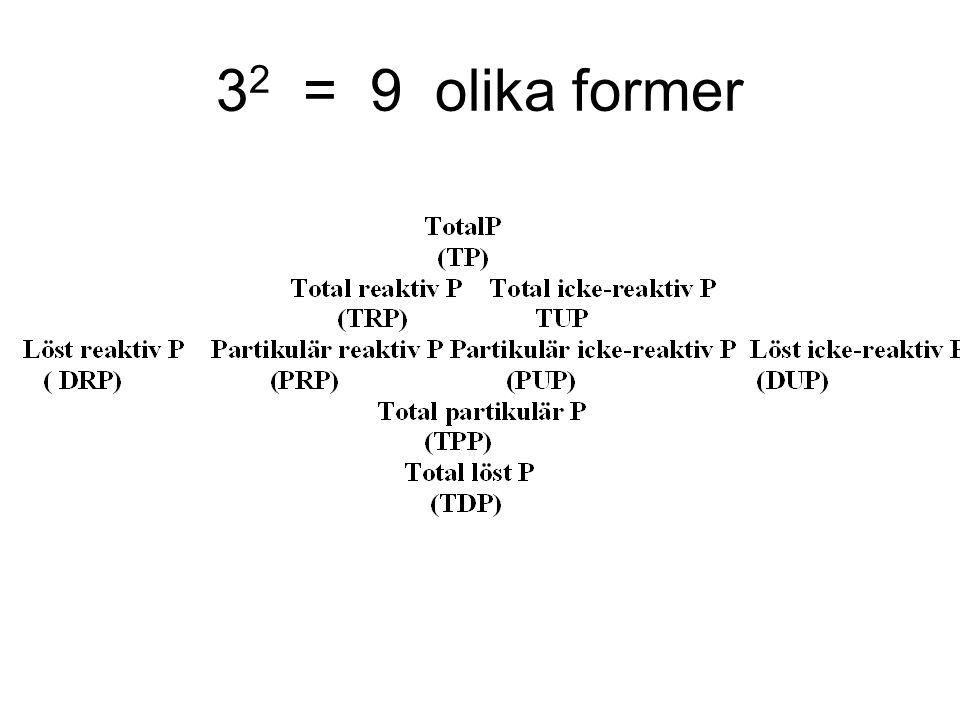 3 2 = 9 olika former