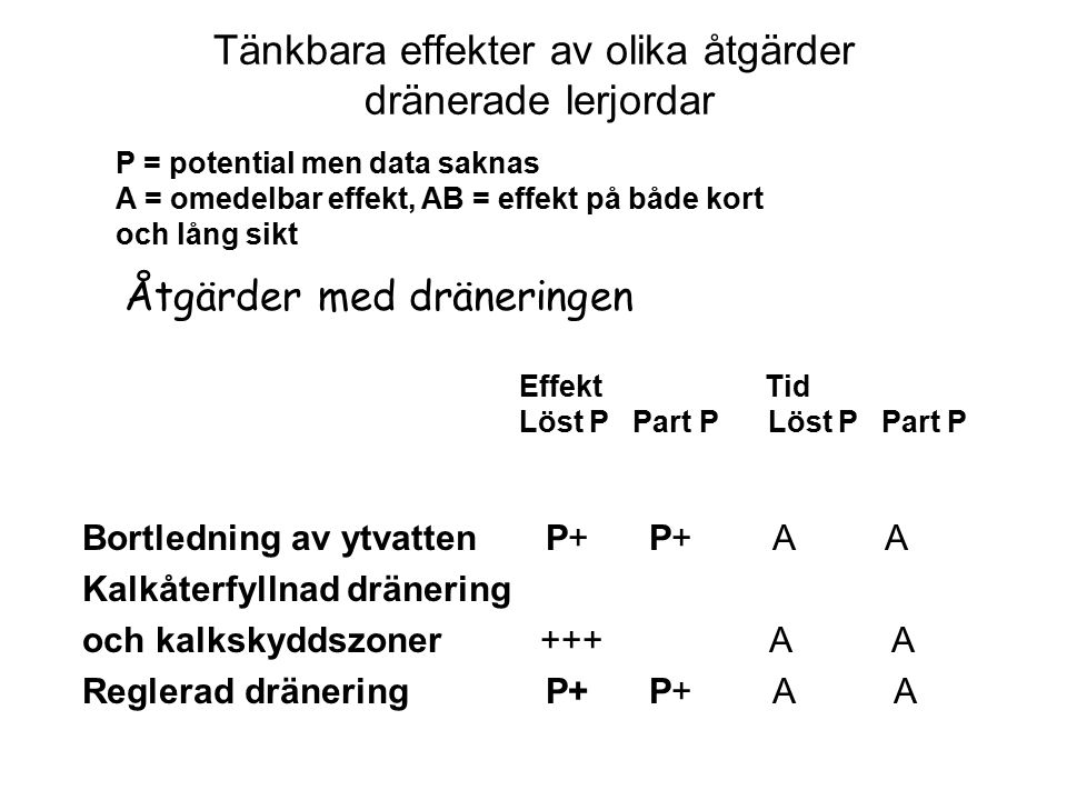 Tänkbara effekter av olika åtgärder dränerade lerjordar Bortledning av ytvatten P+ P+ A A Kalkåterfyllnad dränering och kalkskyddszoner +++ A A Regler