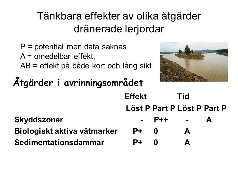 Tänkbara effekter av olika åtgärder dränerade lerjordar Effekt Tid Löst P Part P Löst P Part P Skyddszoner - P++ - A Biologiskt aktiva våtmarker P+ 0