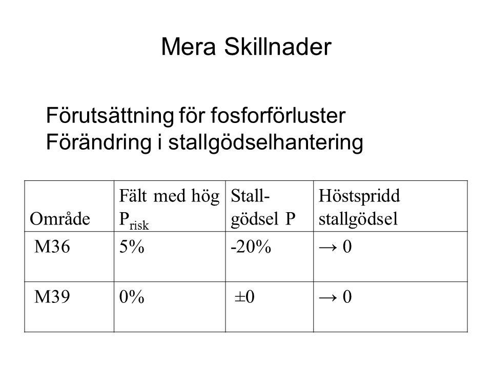 Mera Skillnader Område Fält med hög P risk Stall- gödsel P Höstspridd stallgödsel M365%-20%→ 0 M390% ±0→ 0 Förutsättning för fosforförluster Förändrin