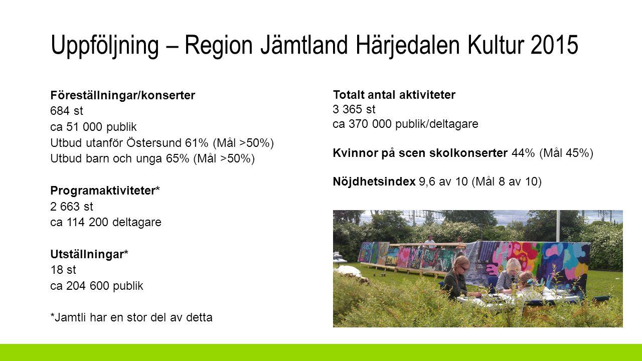 Föreställningar/konserter 684 st ca 51 000 publik Utbud utanför Östersund 61% (Mål >50%) Utbud barn och unga 65% (Mål >50%) Programaktiviteter* 2 663 st ca 114 200 deltagare Utställningar* 18 st ca 204 600 publik *Jamtli har en stor del av detta Totalt antal aktiviteter 3 365 st ca 370 000 publik/deltagare Kvinnor på scen skolkonserter 44% (Mål 45%) Nöjdhetsindex 9,6 av 10 (Mål 8 av 10) Uppföljning – Region Jämtland Härjedalen Kultur 2015