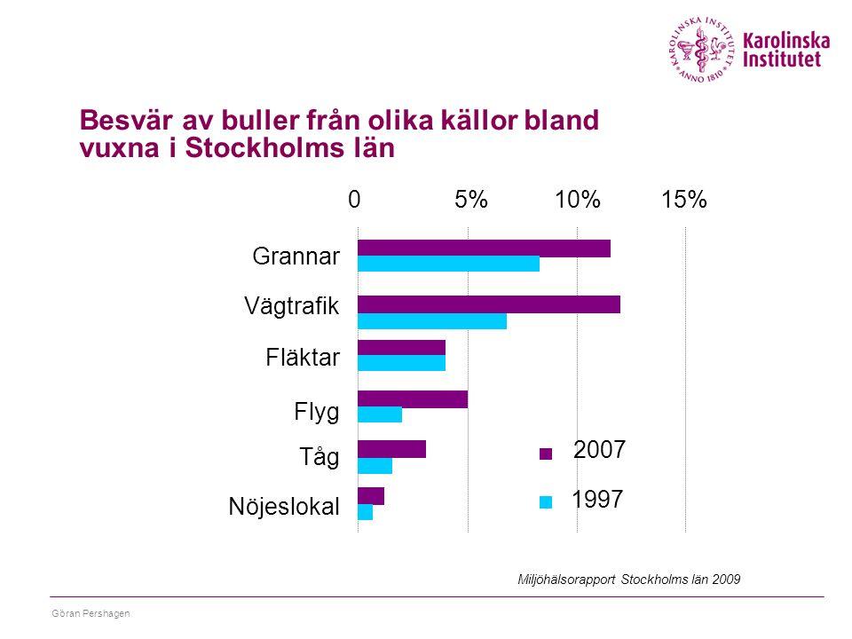 Göran Pershagen Besvär av buller från olika källor bland vuxna i Stockholms län 2007 1997 05%10%15% Grannar Vägtrafik Fläktar Flyg Tåg Nöjeslokal Miljöhälsorapport Stockholms län 2009