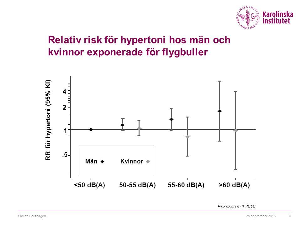 26 september 2016Göran Pershagen6.5 1 2 4 RR för hypertoni (95% KI) <50 dB(A)50-55 dB(A)55-60 dB(A)>60 dB(A) Män Kvinnor Relativ risk för hypertoni hos män och kvinnor exponerade för flygbuller Eriksson m fl 2010