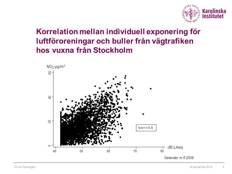 26 september 2016Göran Pershagen8 0.5 1.0 1.5 2.0 2.5 3.0 RR 95%KI Icke-fatal Fatal, på sjukhus Fatal, utanför sjukhus Buller Luftföroreningar Relativ risk för hjärtinfarkt relaterad till exponering för buller (> 50 dB LA eq24h ) och luftföroreningar från vägtrafiken Selander 2010