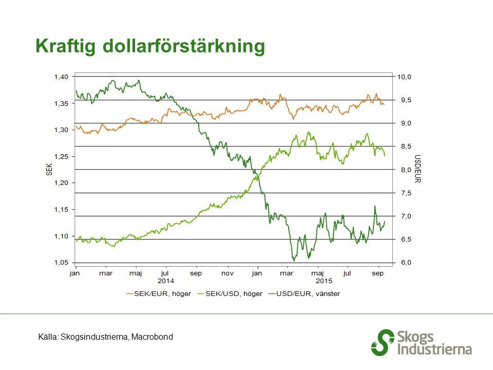 Kraftig dollarförstärkning Källa: Skogsindustrierna, Macrobond